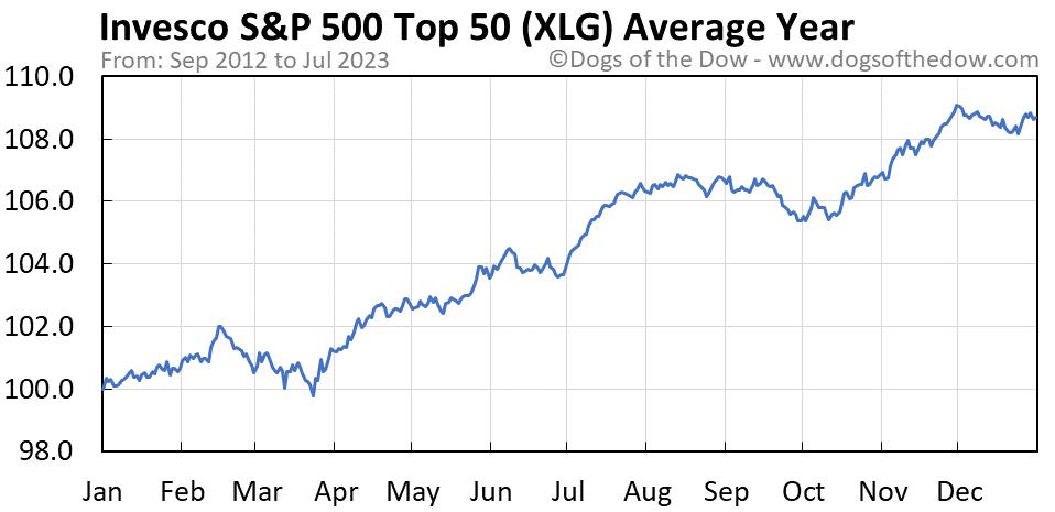 XLG average year chart