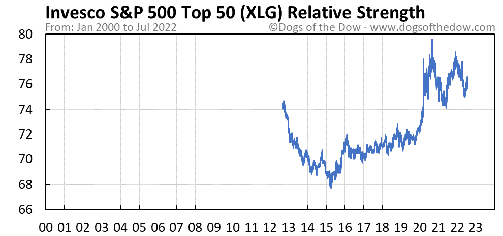 XLG relative strength chart