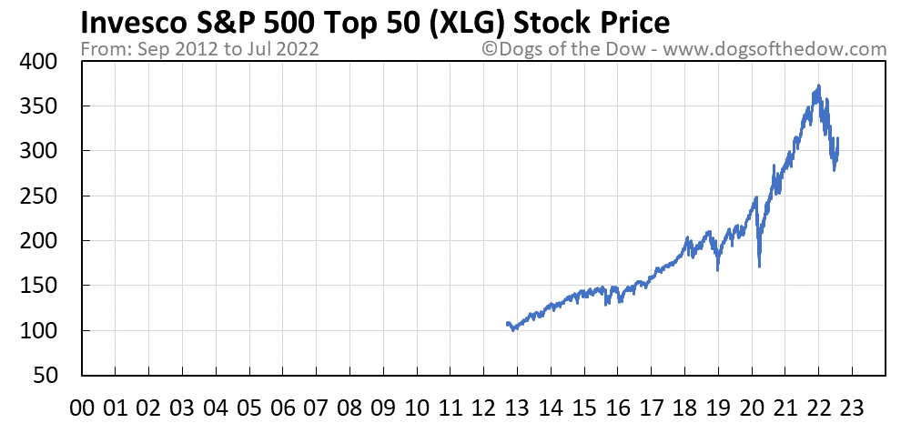 XLG stock price chart