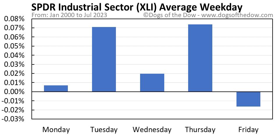 XLI average weekday chart