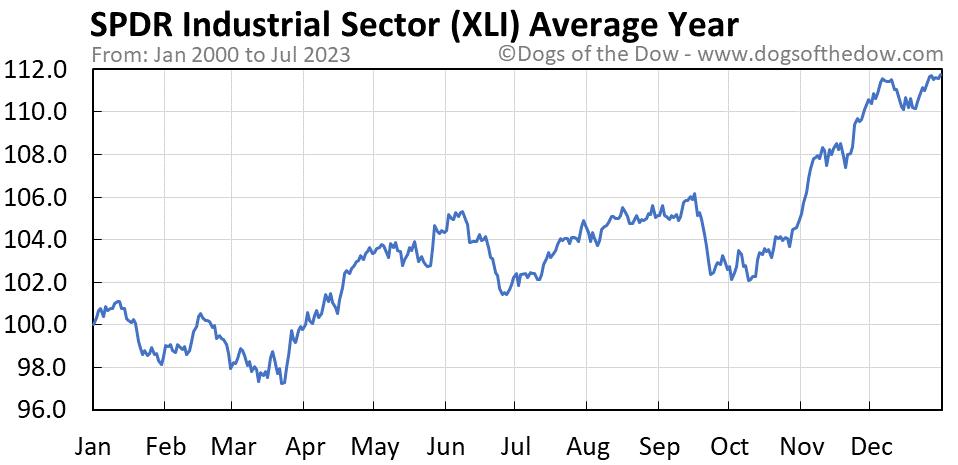 XLI average year chart