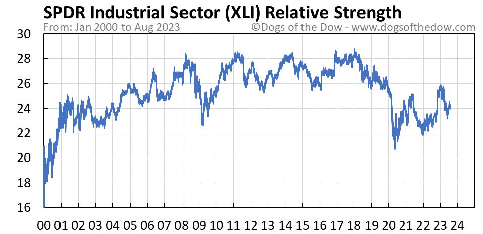 XLI relative strength chart