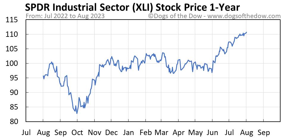 XLI 1-year stock price chart