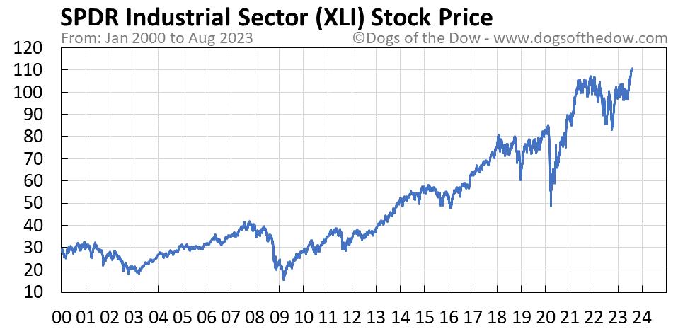 XLI stock price chart