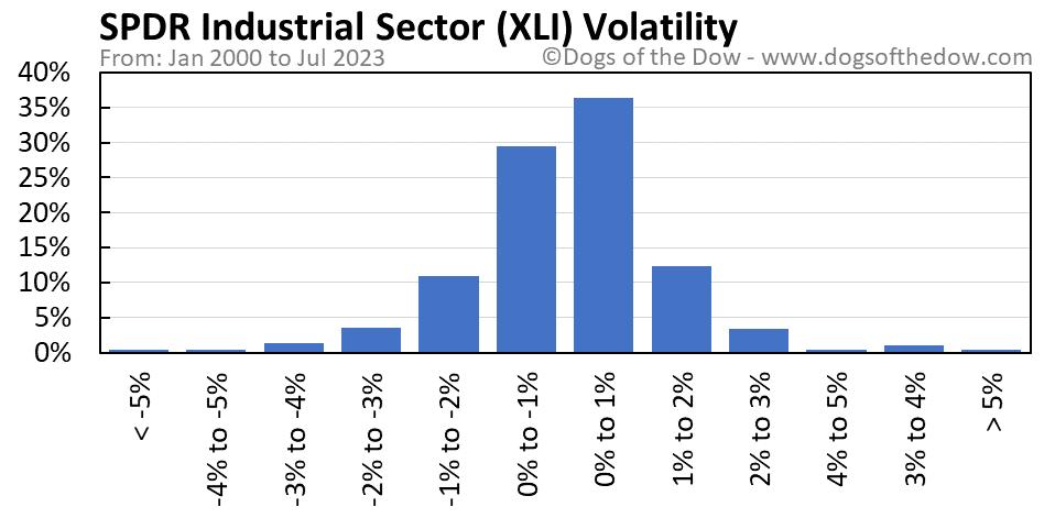 XLI volatility chart