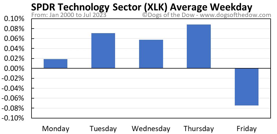 XLK average weekday chart
