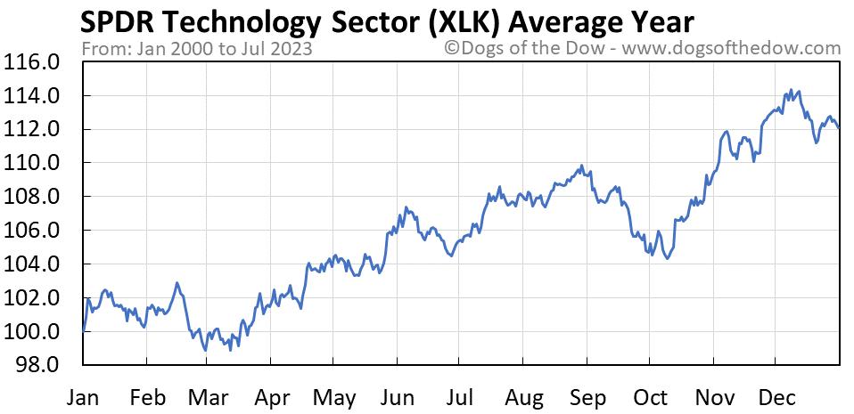 XLK average year chart