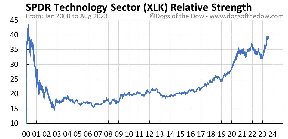 XLK relative strength chart