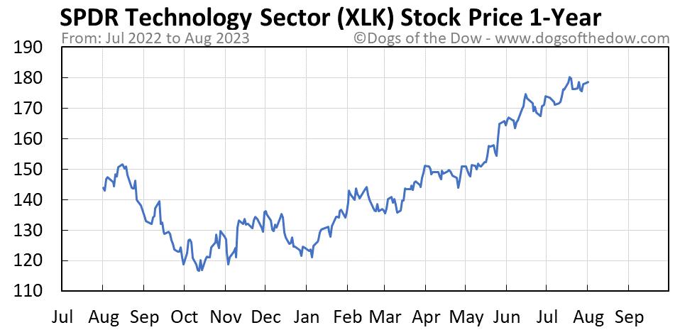 XLK 1-year stock price chart