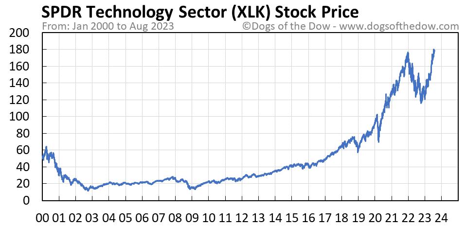 XLK stock price chart
