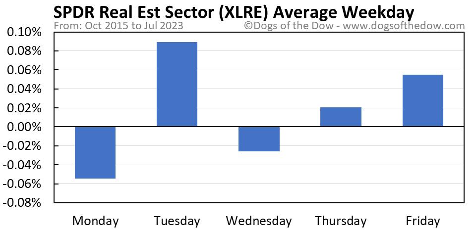 XLRE average weekday chart