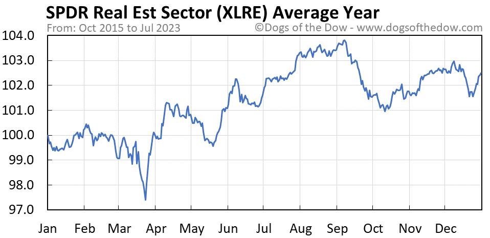 XLRE average year chart