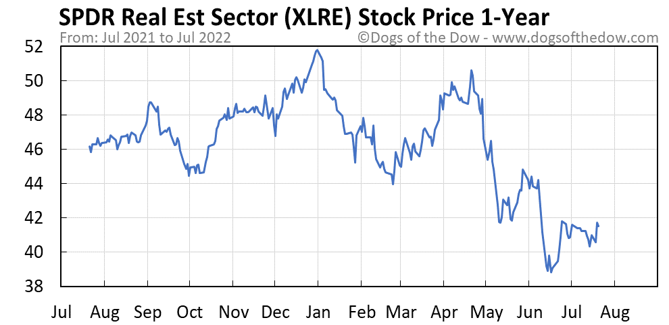 XLRE 1-year stock price chart