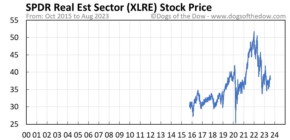 XLRE stock price chart