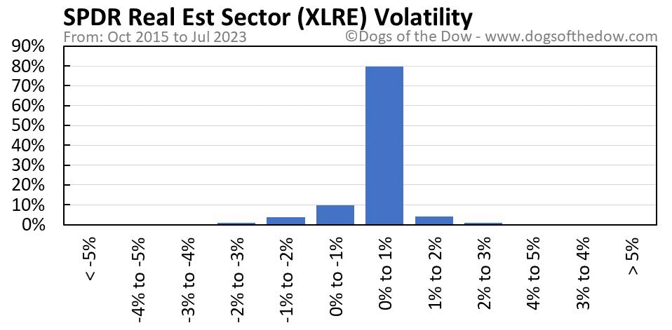 XLRE volatility chart