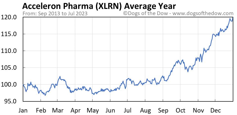 XLRN average year chart