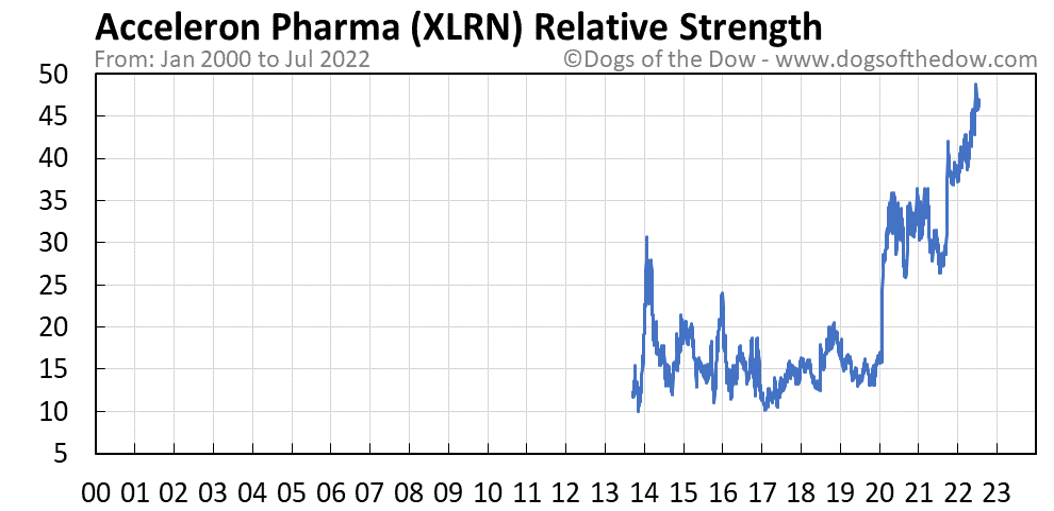XLRN relative strength chart