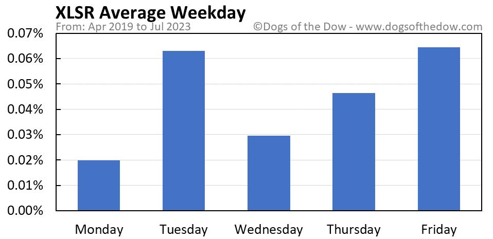 XLSR average weekday chart