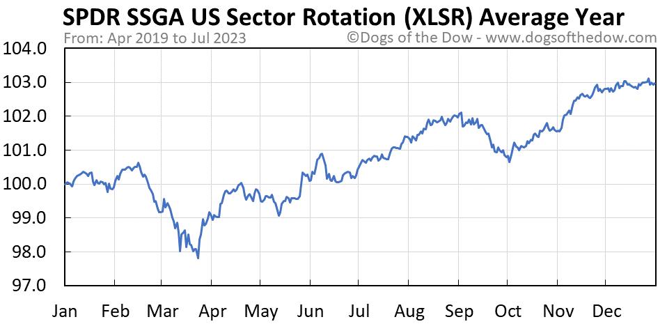 XLSR average year chart