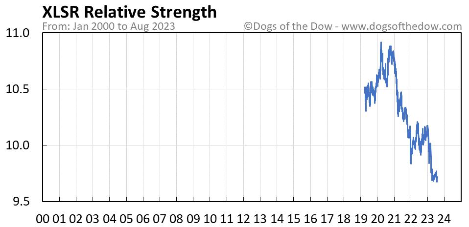 XLSR relative strength chart