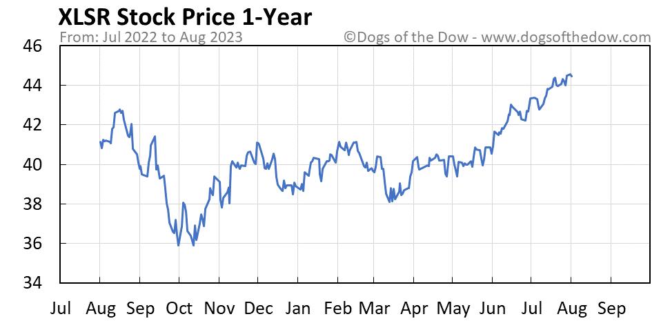 XLSR 1-year stock price chart