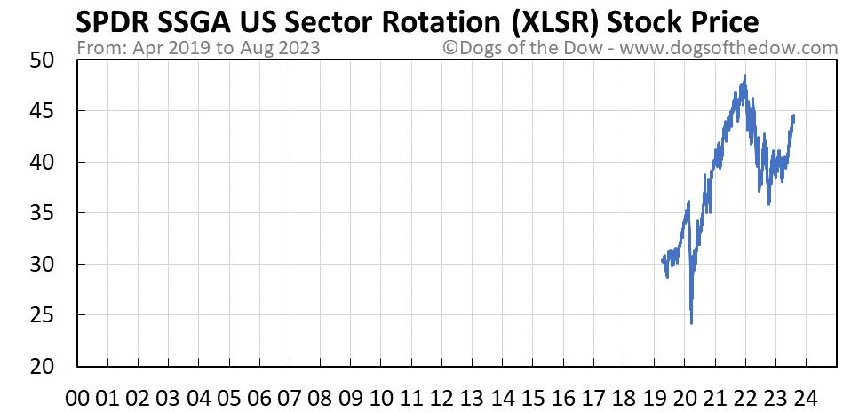 XLSR stock price chart