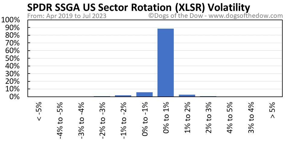 XLSR volatility chart