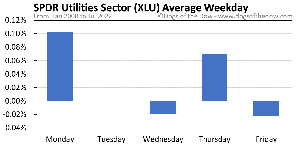XLU average weekday chart