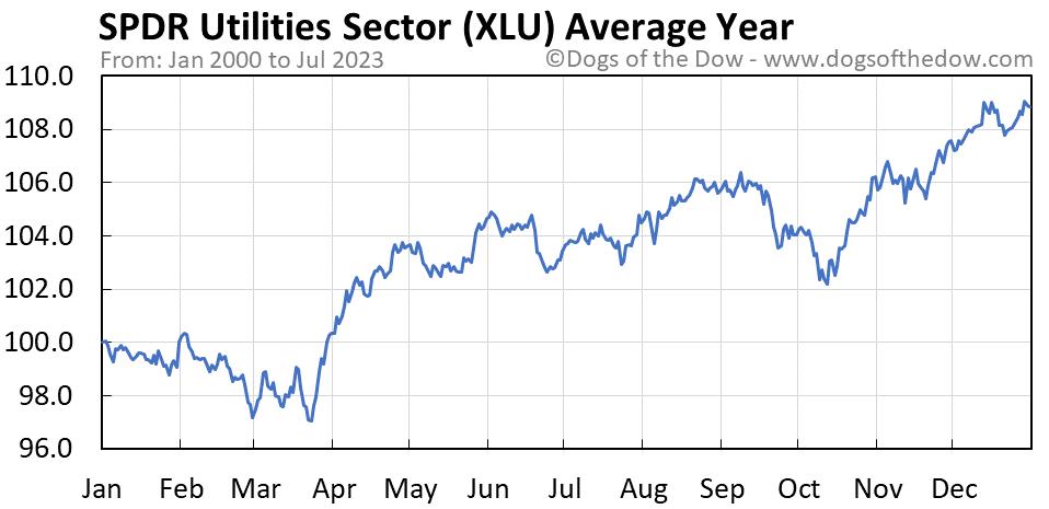 XLU average year chart