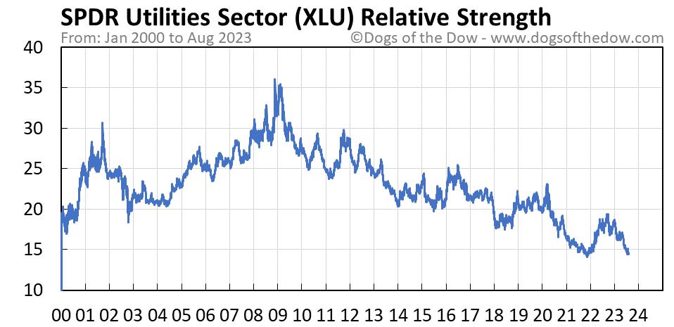 XLU relative strength chart