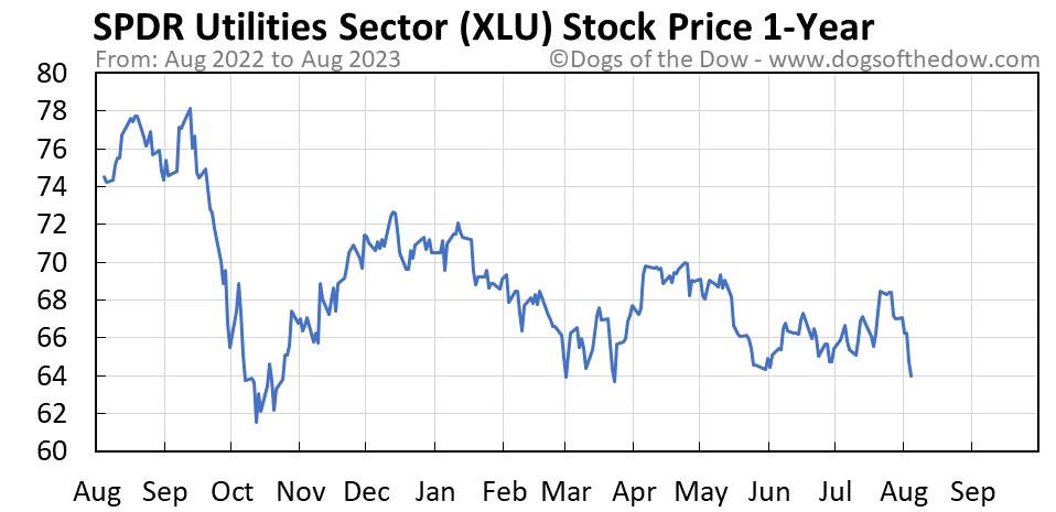 XLU 1-year stock price chart