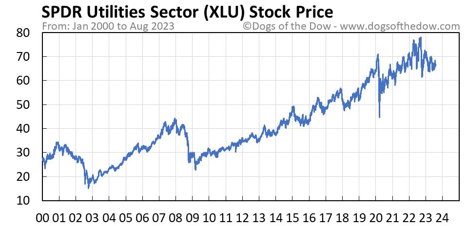 XLU stock price chart