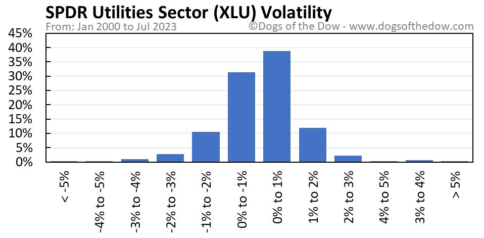 XLU volatility chart