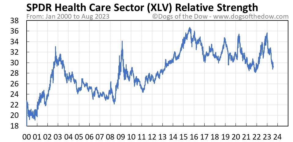 XLV relative strength chart