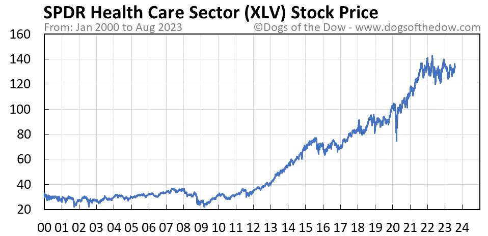 XLV stock price chart