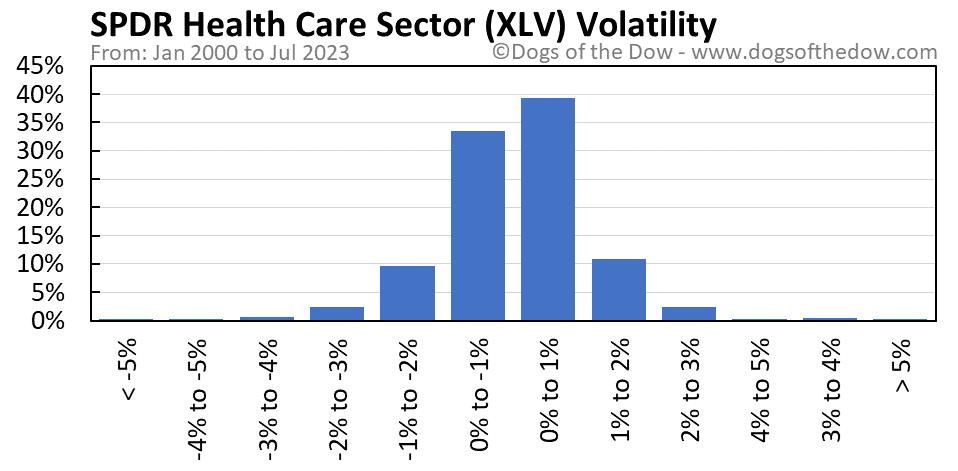 XLV volatility chart