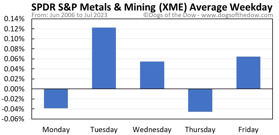 XME average weekday chart