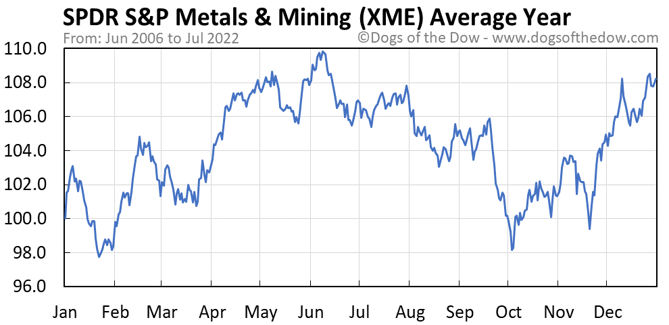 XME average year chart