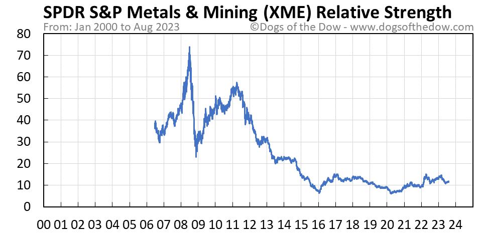 XME relative strength chart