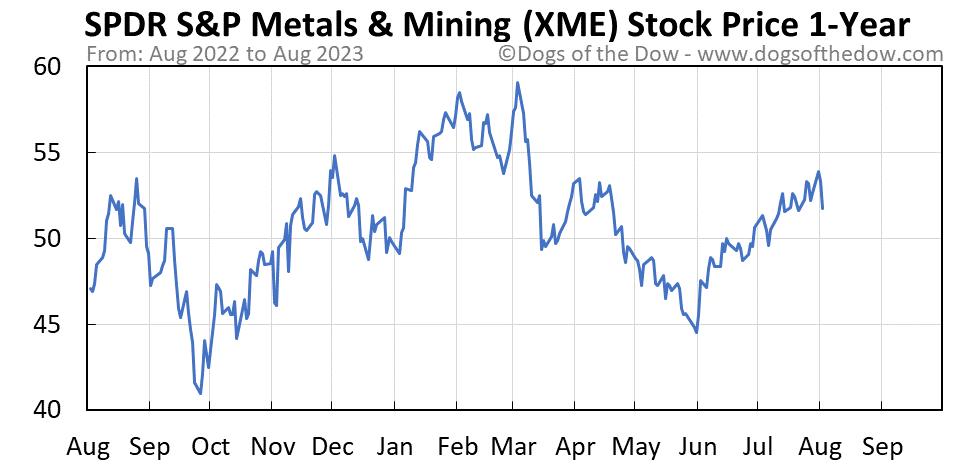 XME 1-year stock price chart