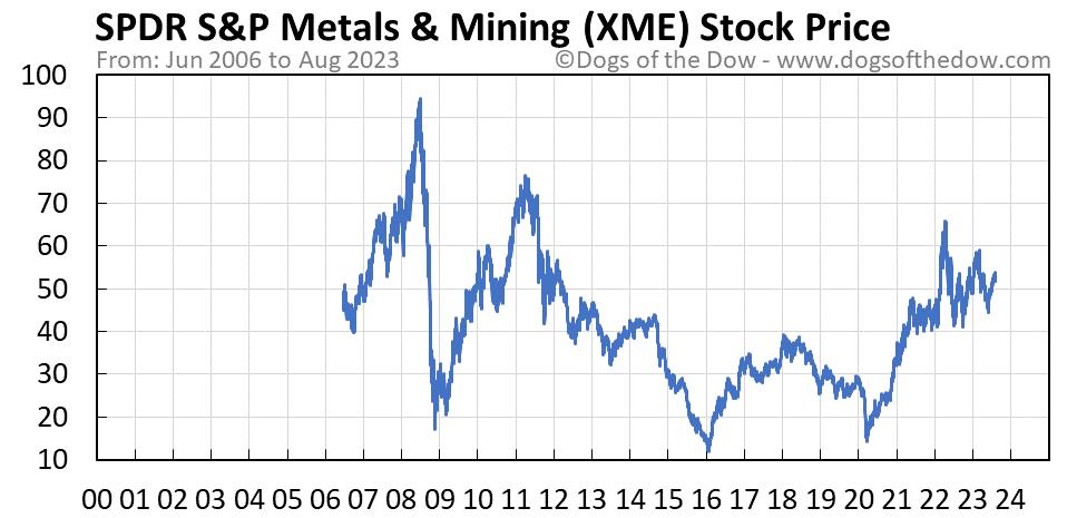 XME stock price chart