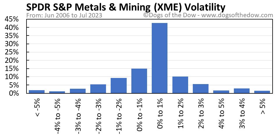 XME volatility chart