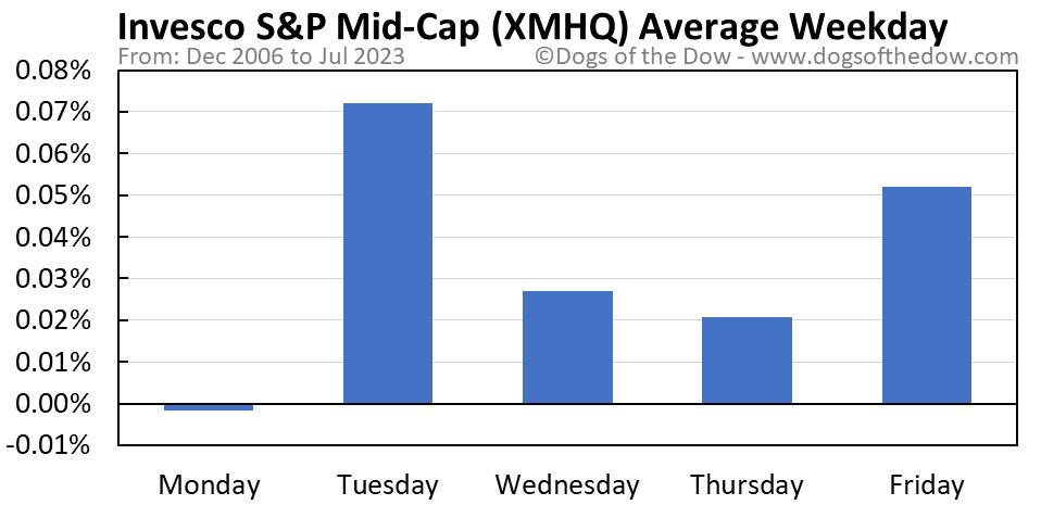 XMHQ average weekday chart