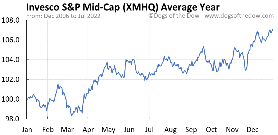 XMHQ average year chart