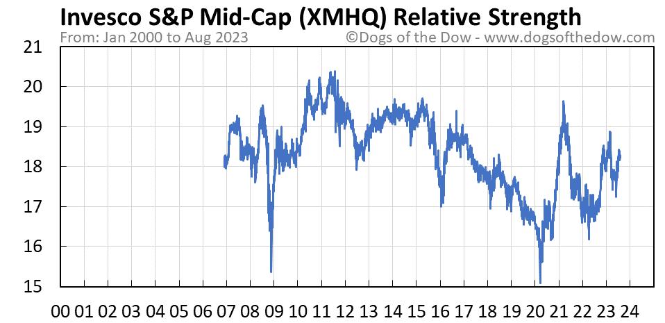 XMHQ relative strength chart