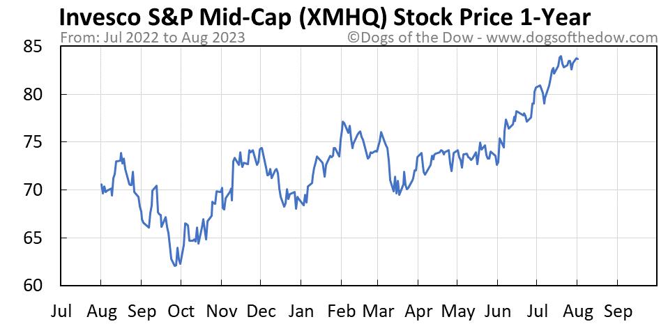XMHQ 1-year stock price chart