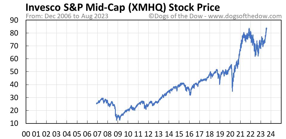 XMHQ stock price chart