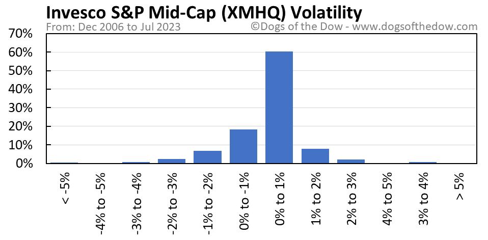 XMHQ volatility chart
