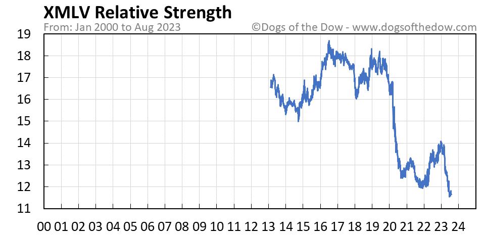 XMLV relative strength chart