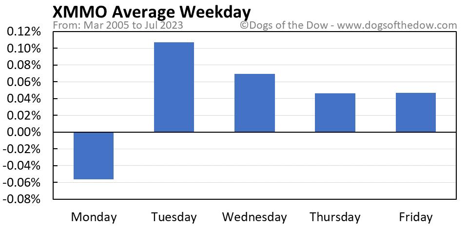 XMMO average weekday chart